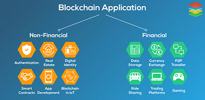 Blockchain-Application-or-Company