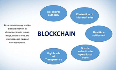 advantages-of-blockchain-technology