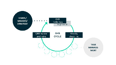 OKR-cycle