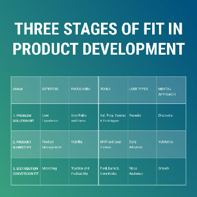3-stages-in-product-development-strategy