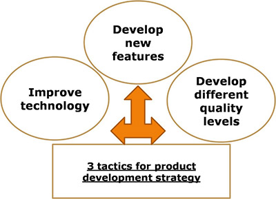 different-tactics-of-product-development-strategy
