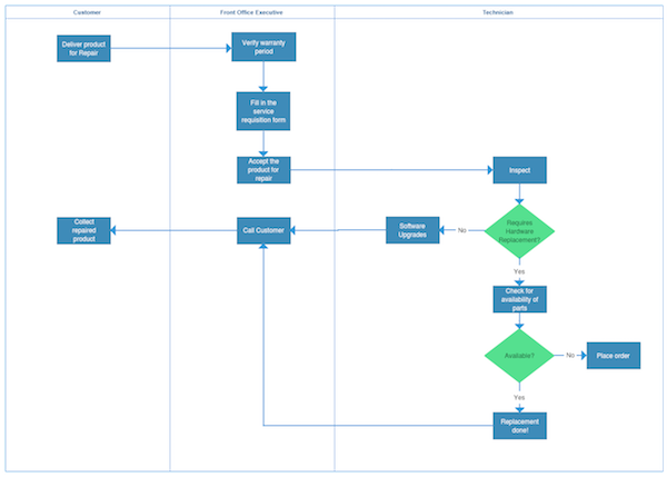 Type 2 Process Map - Deployment Map