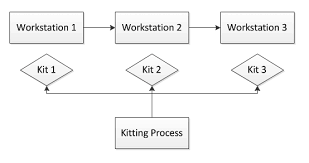 kitting process flow chart