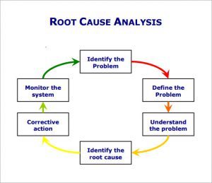 Understand The Root Of The Problem