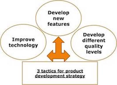 product-development-strategy
